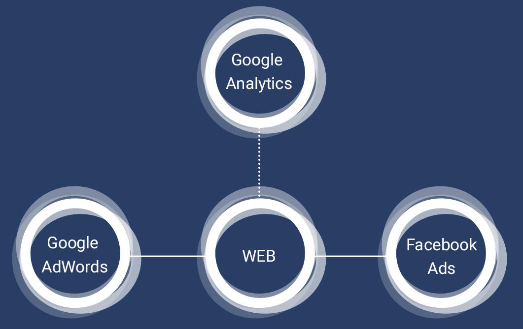 Kbh ejendomsservice forbindelse med Google analytics, AdWords og facebook med deres hjemmeside